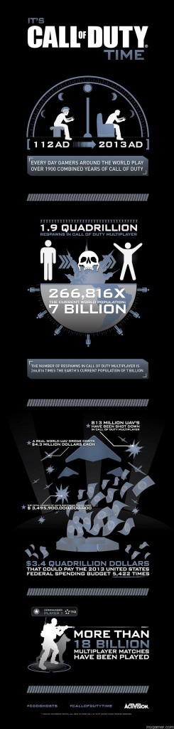 COD_INFOGRAPHIC_2013 Call of Duty Stats Released Call of Duty Stats Released Call of Duty November Infographic 245x1024