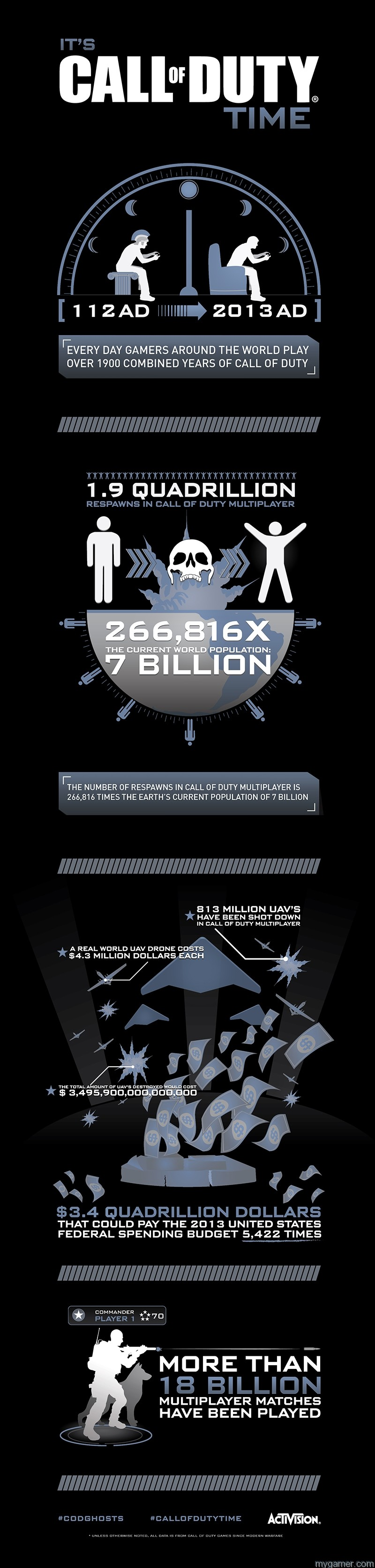 Call of Duty Stats Released Call of Duty Stats Released Call of Duty November Infographic